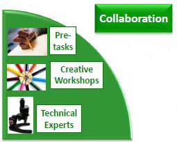 creative collaboration one of our market research methods