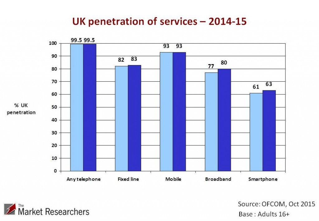 Market penetration for services