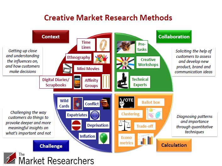 Market Research Methods  The Market Researchers