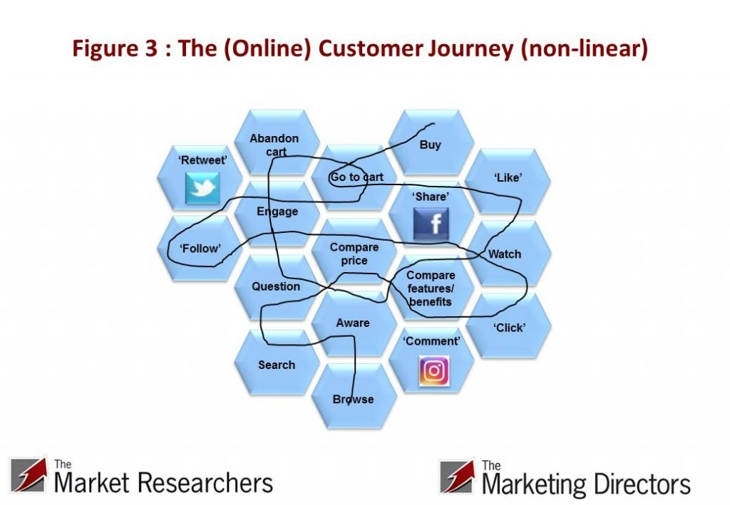 Fig 3 : The digital or online customer journey (non-linear) aka 'the messy middle'