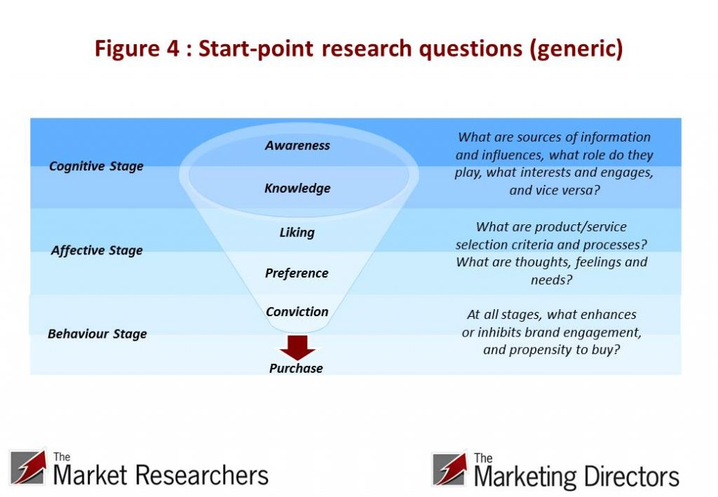 Startpoint research questions