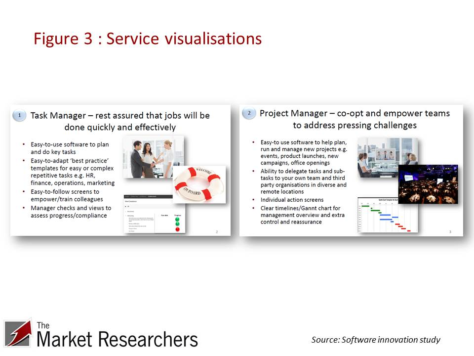 Example service stimuli for market research