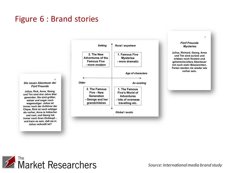Brand stories to bring to life  positioning opportunities