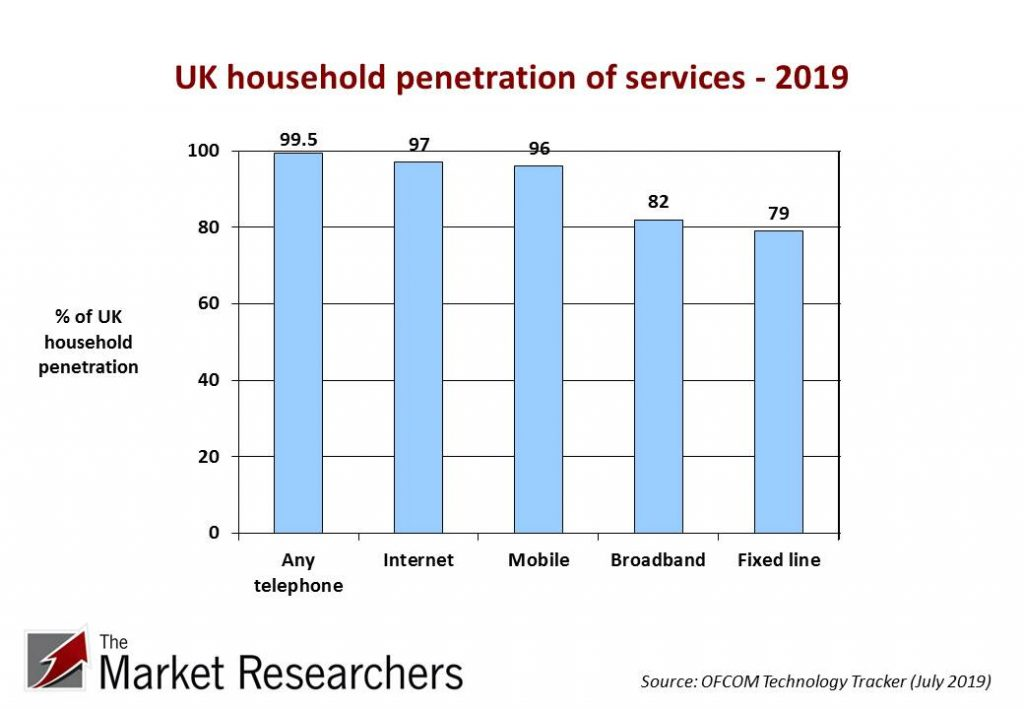 UK household penetration of services - 2019
