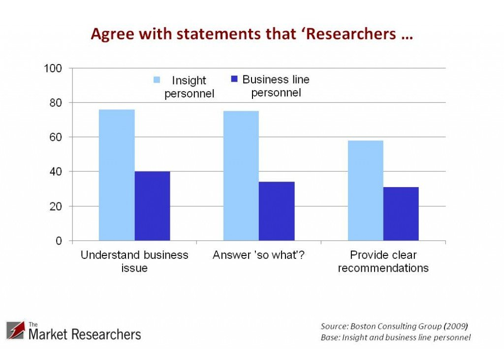 Agreement with statements 'that researchers ' - graph