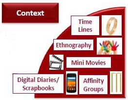 understanding context one of our market research methods